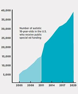 Надвигающееся цунами. За предыдцщие 10 лет стремительно возросло количество аутичных детей, ставших взрослыми. В ближайшие десять лет их станет ещё больше. Важно: данные не включают детей, которым диагноз был поставлен ошибочно, которые не посещают школу, или учатся частным образом. Таким образом, общее количество людей с аутизмом в США старше 18-ти будет больше этого числа. Данные до 2011 года указаны примерно. Ресурс: департамент образования США, данные по Чикаго.